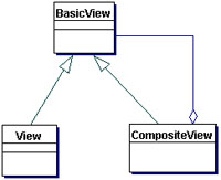 Composite View class diagram