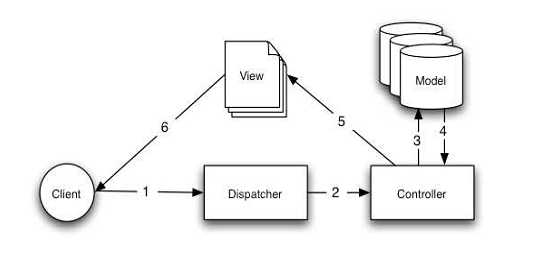 Model-View-Controller design pattern