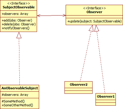 java - Observer observable design pattern - Making a class with