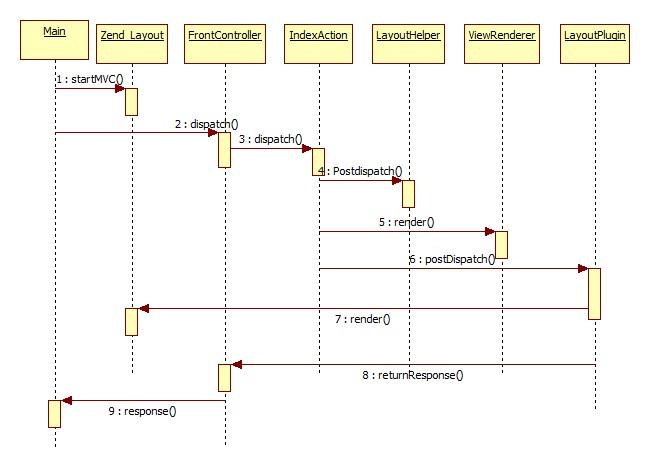 Zend_Layout Diagramme de séquence simplifié